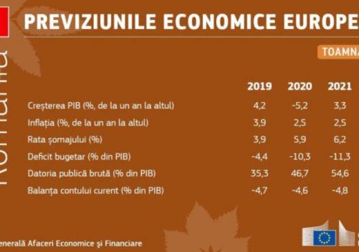 Comisia Europeană: Economia României scade cu 5,2% în 2020, mai puțin decât estimările inițiale. Deficitul crește până la 12,5% în 2022